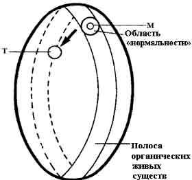 """Толтекская модель осознания, или """"светящийся кокон"""" и """"точка сборки"""".М = точка сборки, обычная позиция;Т = позиция точки сборки во время сна"""