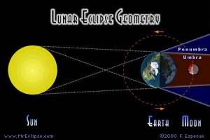 Схематическое изображение наступления лунного затмения (Penumbra — земная полутень, Umbra — земная тень). © Fred Espenak, рис. с сайта sunearth.gsfc.nasa.gov/eclipse
