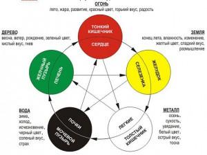 таблица первоэлементов